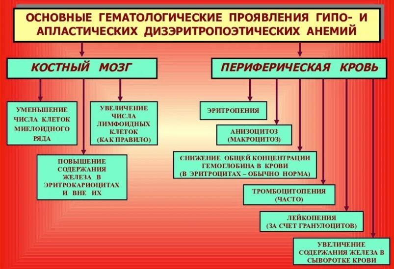диагноз апластическая анемия